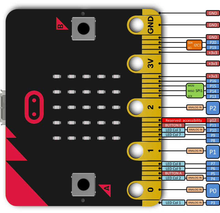 microbit_pins.png (124 KB)